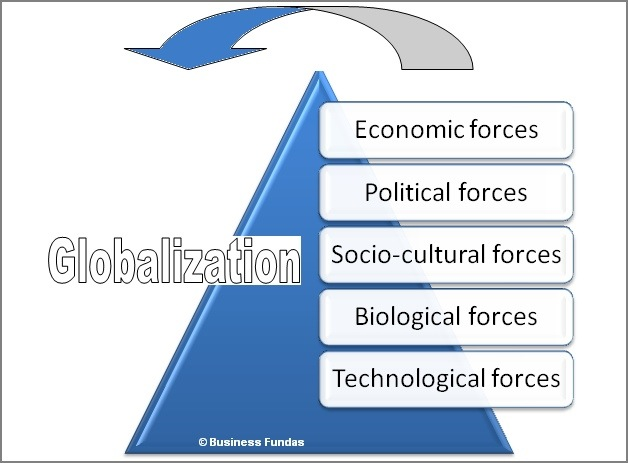 globalization drivers Journal of international business and cultural studies volume 8 – june, 2014 globalization and hypercompetition, page 4 the linkage of globalization and.